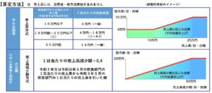 時間短縮協力金(第5期)支給額