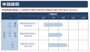 月氏支援金の申請期間について