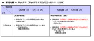 大阪府 時間短縮協力金5期